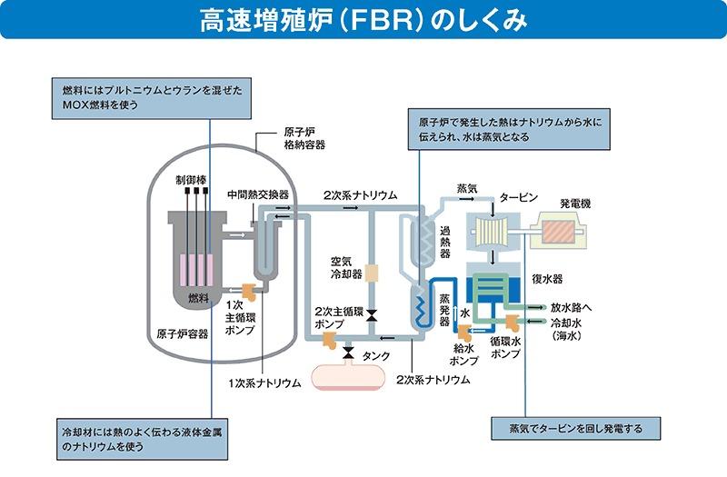 「夢の原子炉」もんじゅの失敗:それでも核燃料サイクルを進める日本 4番目の画像