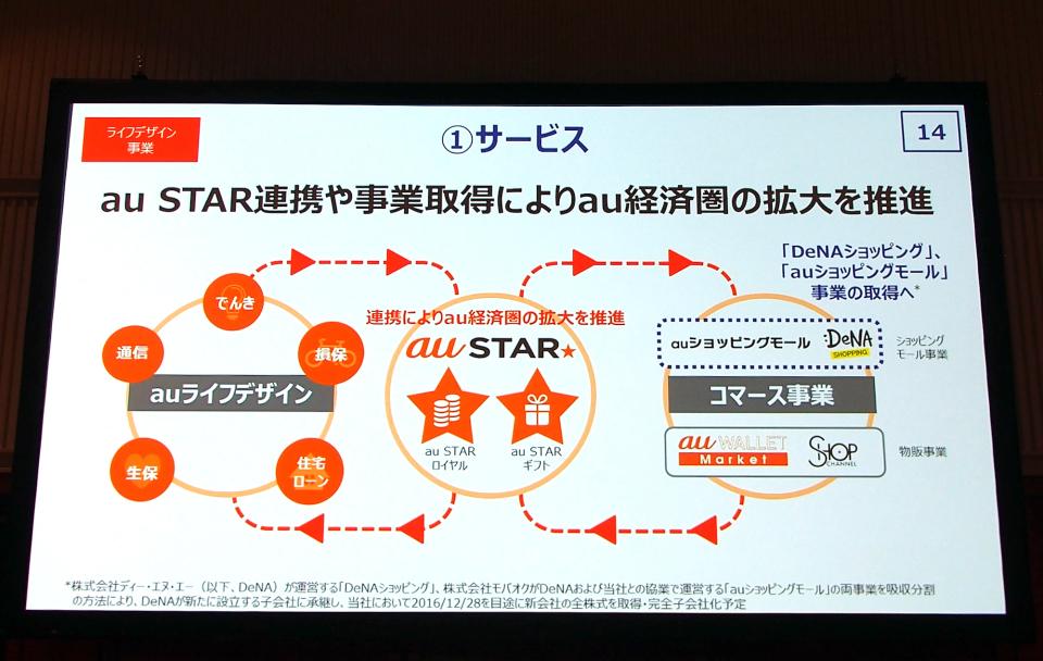 オン/オフラインの事業拡大&強化:KDDIが掲げる「ライフデザイン戦略」 5番目の画像