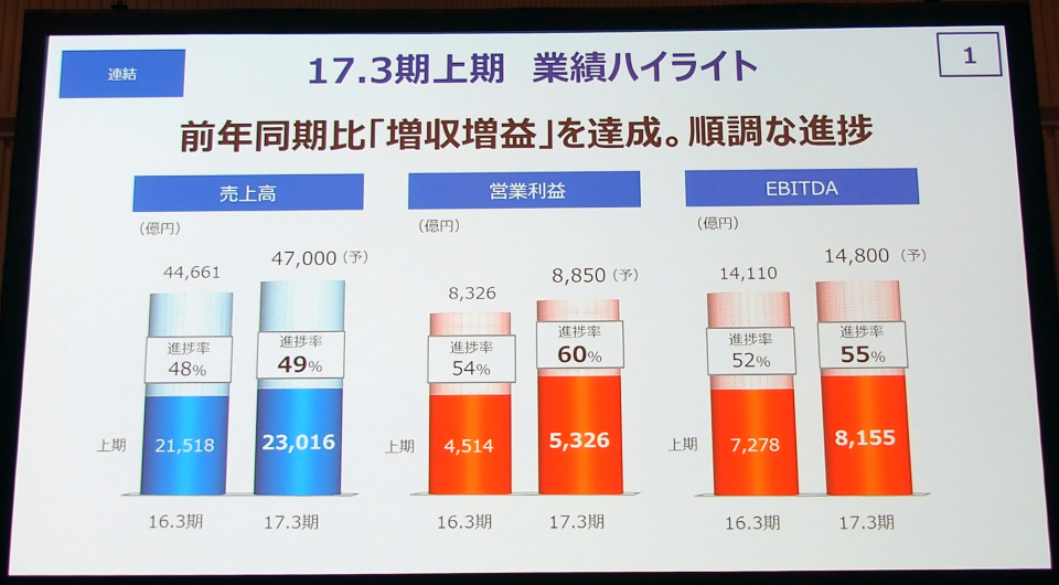 勝者は誰だ? NTTドコモ・KDDI・ソフトバンク大手3キャリアの上半期決算レポート 3番目の画像