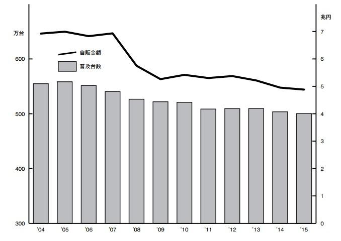 訪日外国人も虜に! 便利過ぎる日本の自動販売機:各社個性を強めるビジネス戦略まとめ 2番目の画像