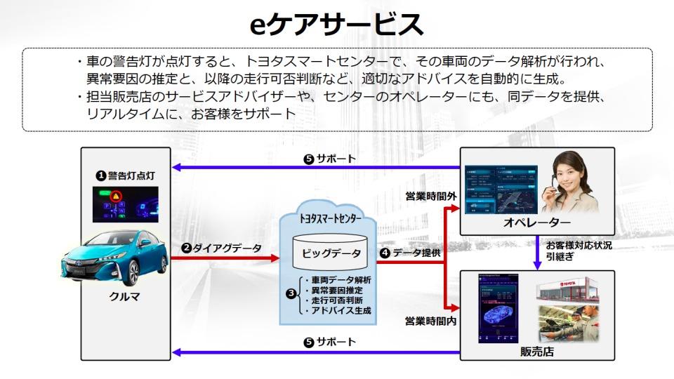 数年後を見据えたトヨタのコネクテッドカー戦略:全てのクルマが通信端末になる未来へ 4番目の画像