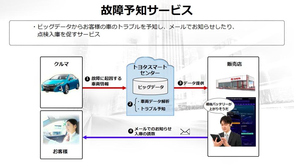 数年後を見据えたトヨタのコネクテッドカー戦略:全てのクルマが通信端末になる未来へ 5番目の画像