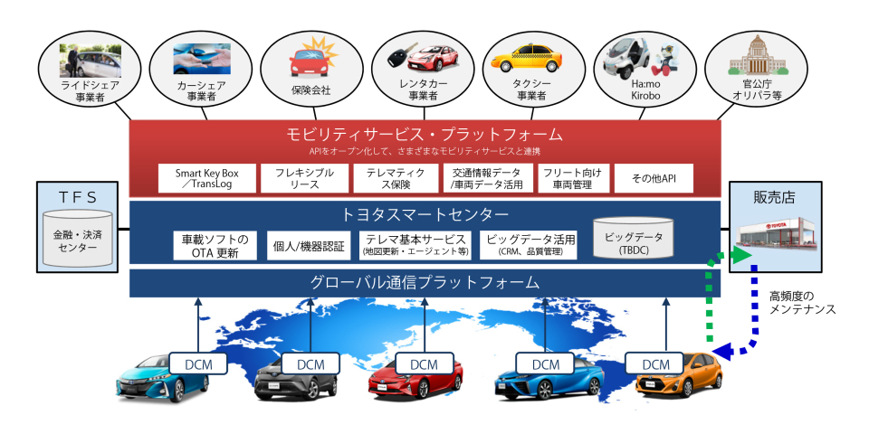 数年後を見据えたトヨタのコネクテッドカー戦略:全てのクルマが通信端末になる未来へ 7番目の画像
