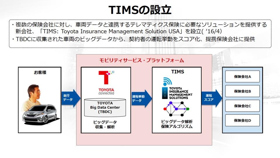 数年後を見据えたトヨタのコネクテッドカー戦略:全てのクルマが通信端末になる未来へ 8番目の画像