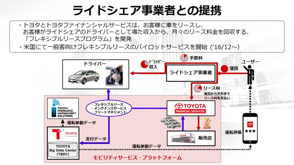 数年後を見据えたトヨタのコネクテッドカー戦略:全てのクルマが通信端末になる未来へ 9番目の画像
