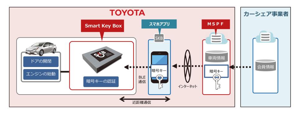 数年後を見据えたトヨタのコネクテッドカー戦略:全てのクルマが通信端末になる未来へ 10番目の画像
