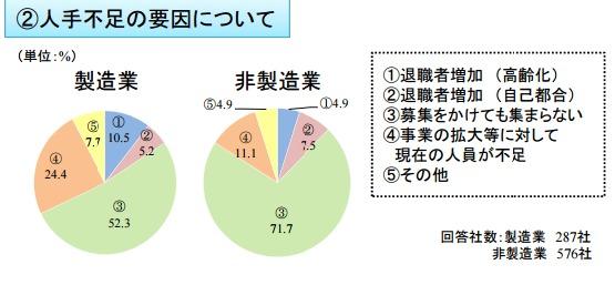 日本企業は本当に「人手不足」なのか? ブラック企業にならずに労働力を確保する方法を徹底考察 2番目の画像
