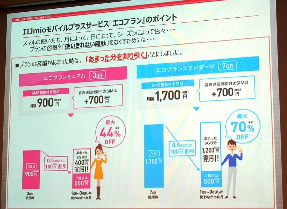 群雄割拠のMVNO業界:シェア1位のIIJが満を持してライトユーザー向けの新サービスを発表! 2番目の画像