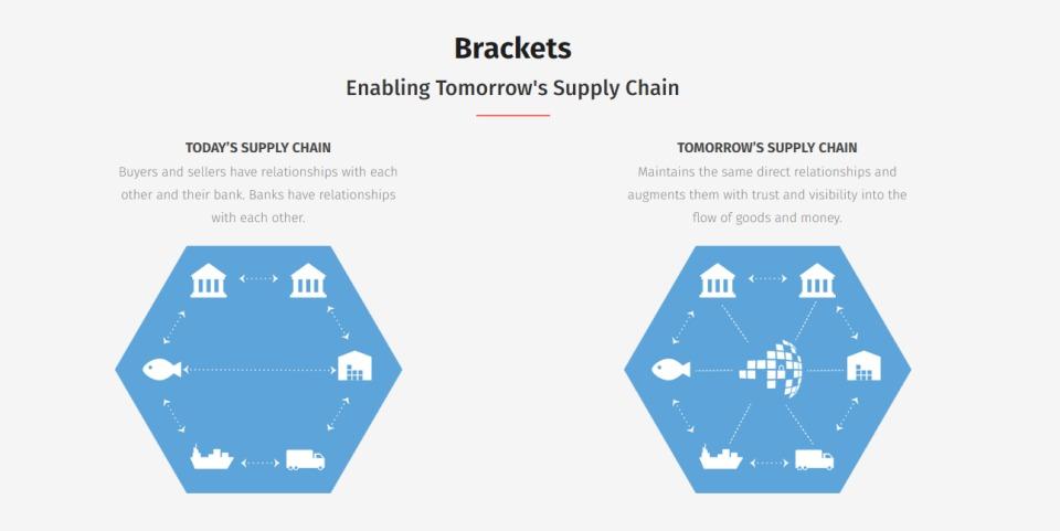信用情報は共有する時代へ:ビットコイン始め仮想通貨の中核技術「ブロックチェーン」の応用 4番目の画像