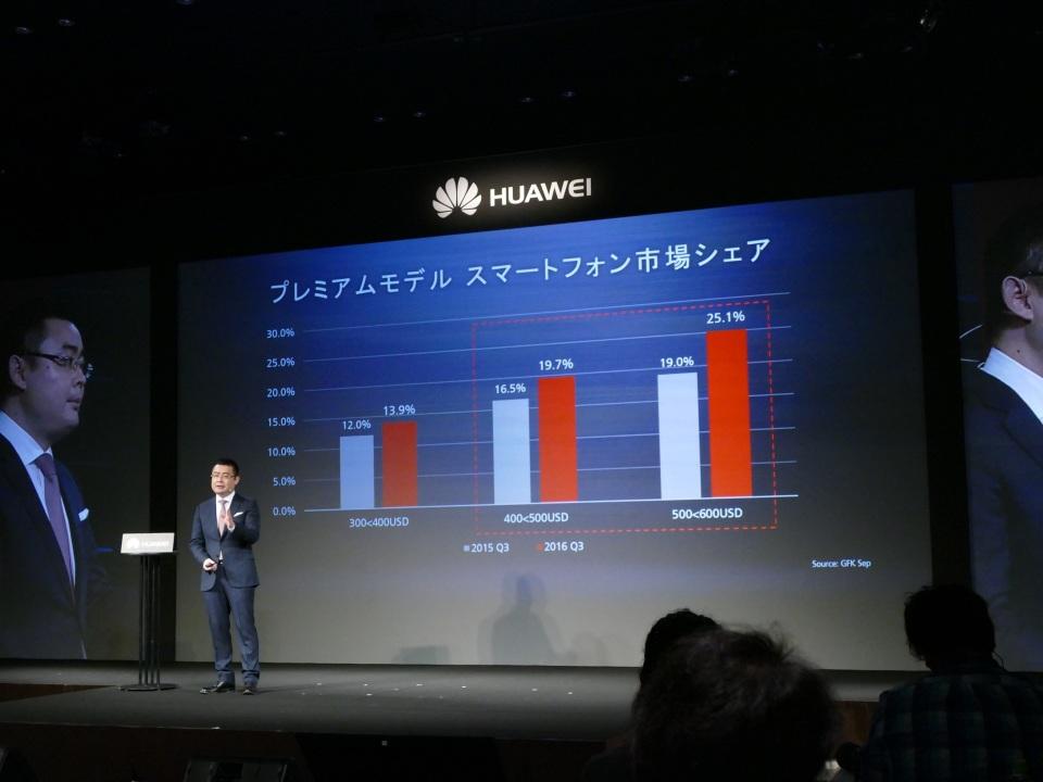高性能SIMフリースマホ「Mate 9」登場!ファーウェイが日本市場で重視するポイントを明言 5番目の画像