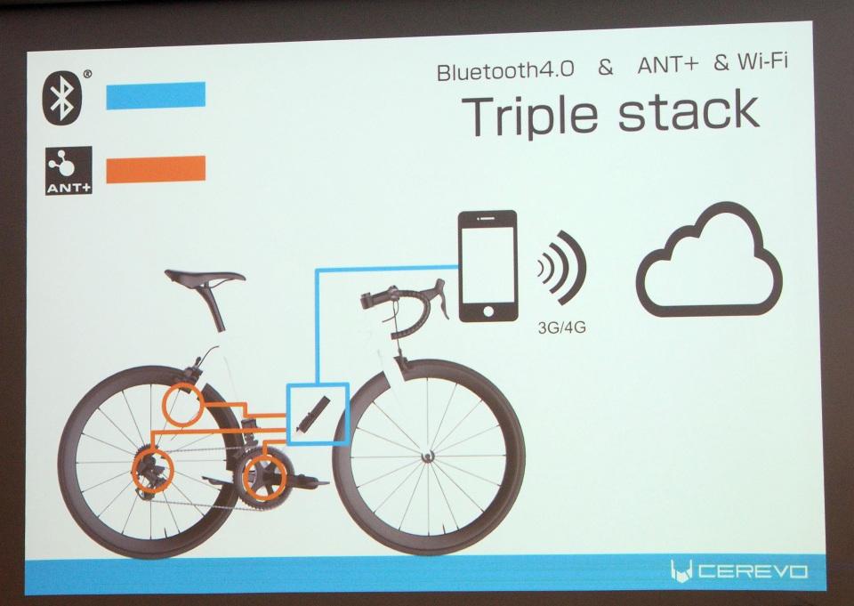 自転車好き必見!Cerevoが走行データをリアルタイムで共有できる「RIDE-1」発表会レポート 5番目の画像