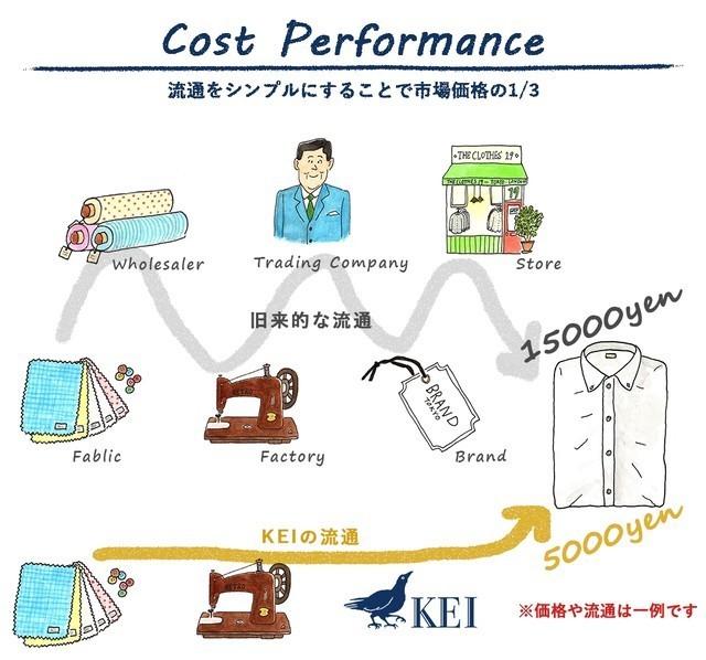 """4,980円でオーダーできる「KEI」:ビジネスシャツは""""スマホ""""でオーダーメイドの時代へ 3番目の画像"""
