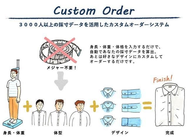 """4,980円でオーダーできる「KEI」:ビジネスシャツは""""スマホ""""でオーダーメイドの時代へ 4番目の画像"""