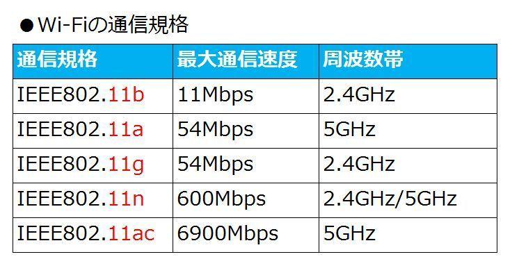 今更聞けないWi-Fi超入門②:「11ac」って何?Wi-Fiの通信規格を理解する 2番目の画像