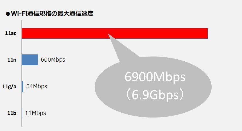 今更聞けないWi-Fi超入門②:「11ac」って何?Wi-Fiの通信規格を理解する 3番目の画像