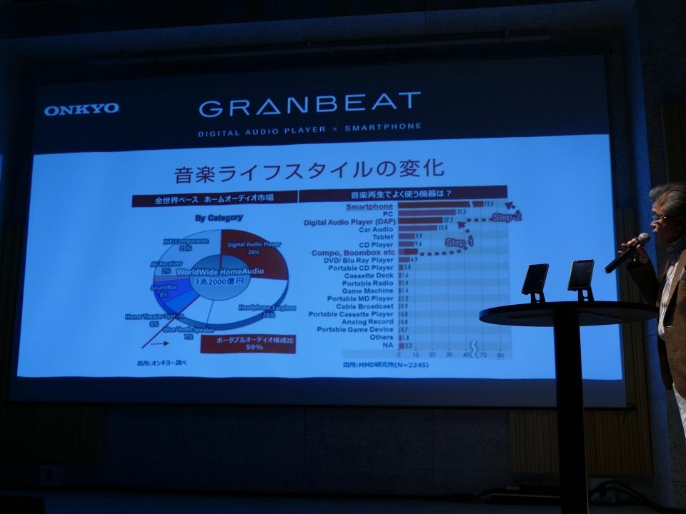 オーディオメーカーONKYOは何故スマホ市場に参入したのか:「GRANBEAT」が誕生した背景 8番目の画像