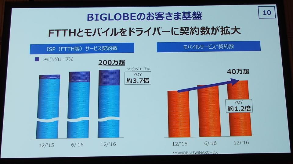 KDDIが決算発表:ケータイジャーナリスト石野純也が分析するBIGLOBE買収の狙い 3番目の画像