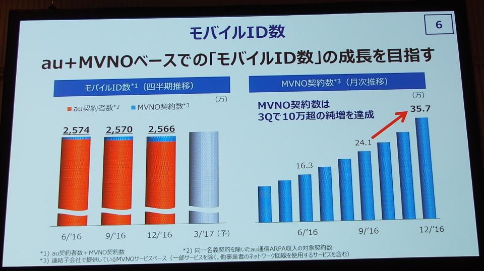 KDDIが決算発表:ケータイジャーナリスト石野純也が分析するBIGLOBE買収の狙い 4番目の画像