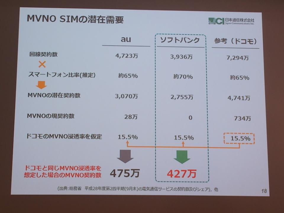 ソフトバンクの決算発表:孫正義社長が見せた、強気な理由と最後発のMVNOビジネス戦略 6番目の画像
