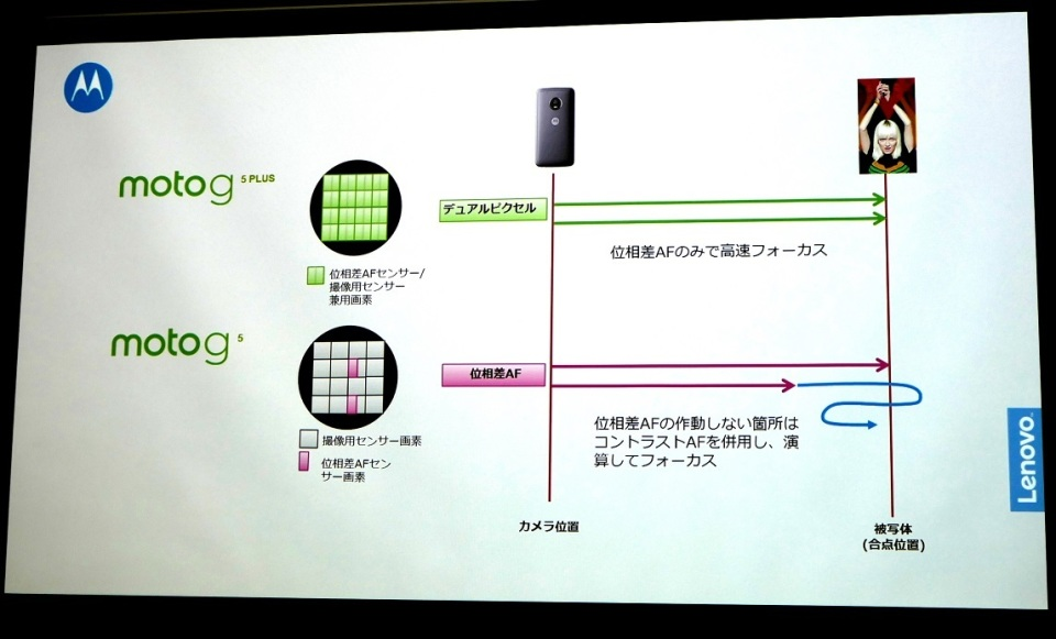 モトローラの新スマホ「Moto G5 Plus・G5」の予約開始:3月31日より発売へ 8番目の画像
