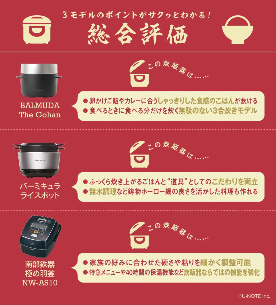 インフォグラフィックで丸わかり! 話題のシロモノ家電徹底研究【炊飯器編】 8番目の画像