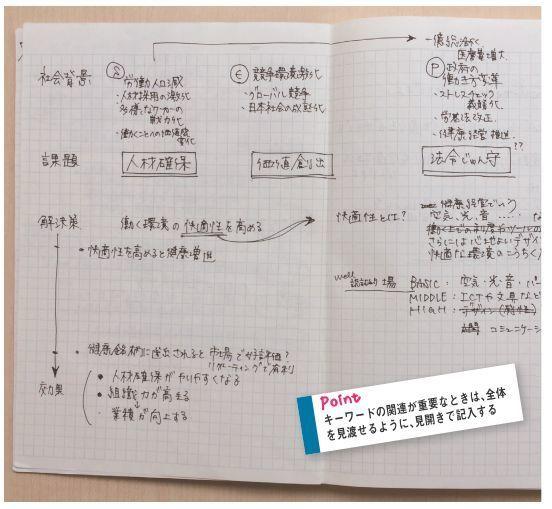 """「ノート、見せてもらってイイですか?」:コクヨに学ぶ""""社会人のためのノート術"""" 4番目の画像"""