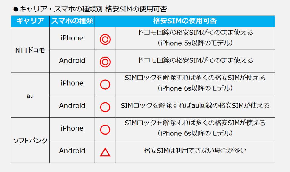 格安スマホ超入門③:格安SIMはどのスマホで使えるの? 3番目の画像
