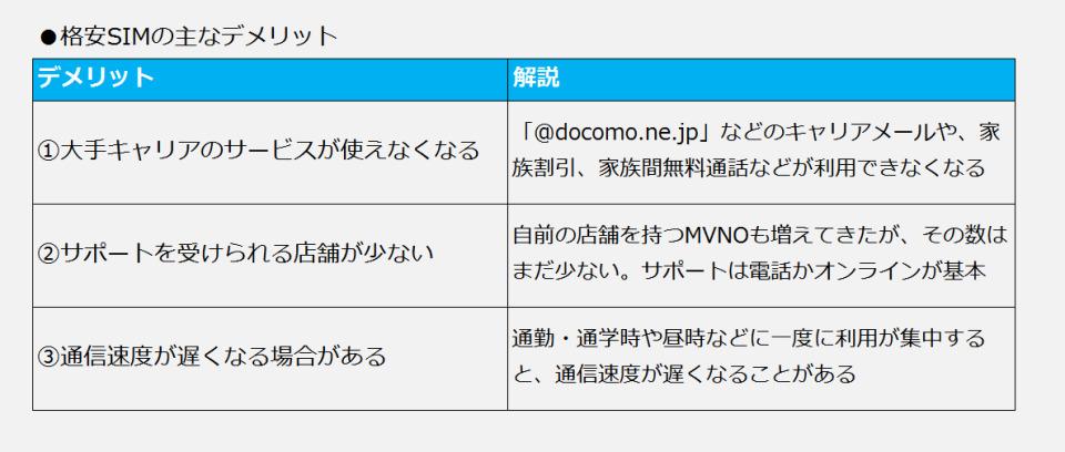 格安スマホ超入門②:格安SIMのメリット・デメリットを理解しよう 3番目の画像