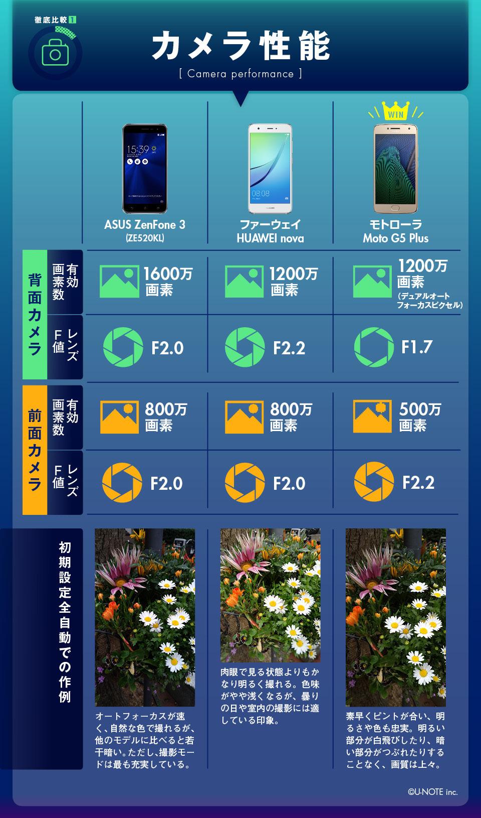 インフォグラフィックで丸わかり! SIMフリー御三家の売れ筋モデルガチンコ比較!! 5番目の画像