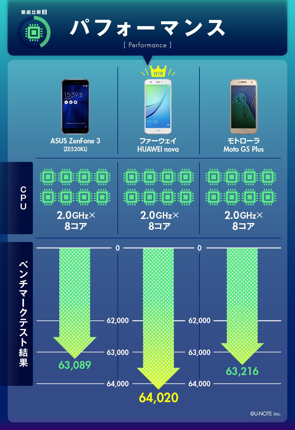 インフォグラフィックで丸わかり! SIMフリー御三家の売れ筋モデルガチンコ比較!! 7番目の画像
