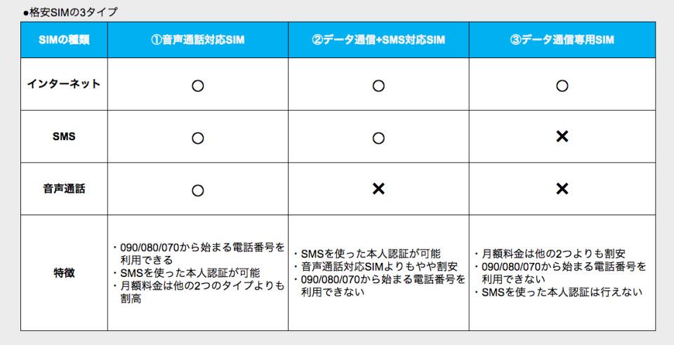 格安スマホ超入門⑥:格安SIMでも普通に通話できるの? 2番目の画像