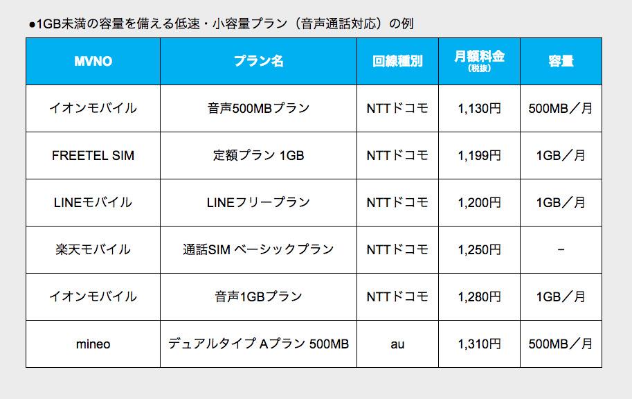 格安スマホ超入門⑦:格安SIM、料金プランの正しい選び方 4番目の画像
