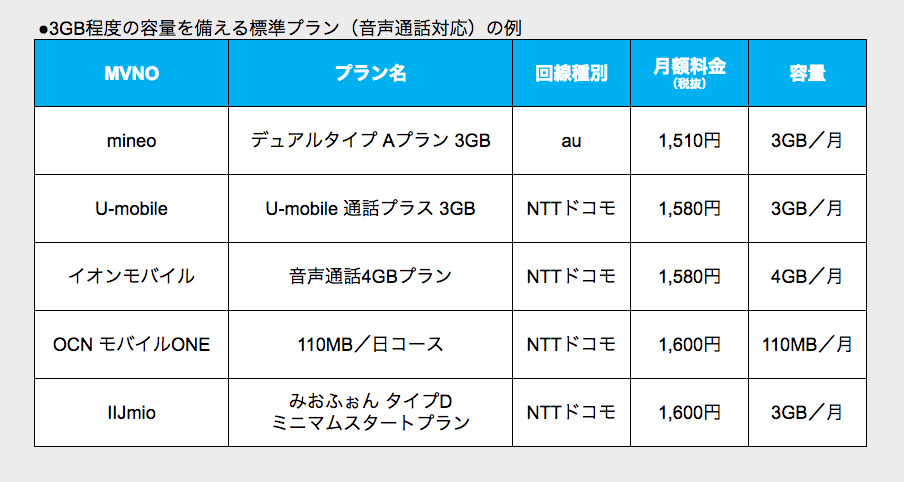 格安スマホ超入門⑦:格安SIM、料金プランの正しい選び方 2番目の画像