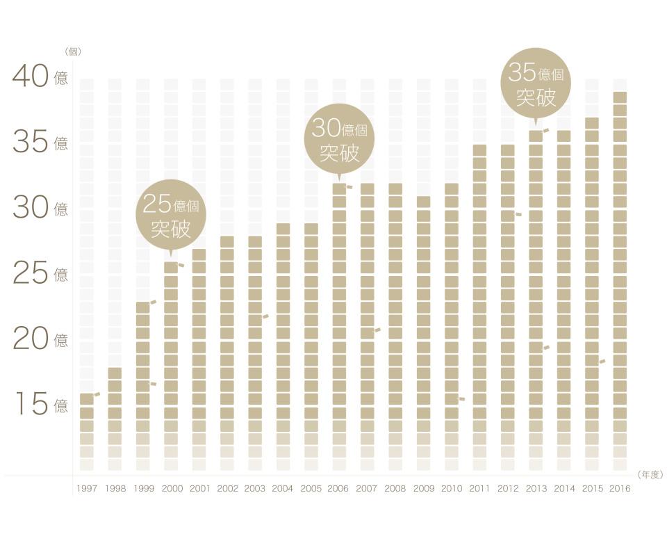 【業界勢力マップ2017】市場拡大の勢い衰えず! 話題の宅配業界を分析 1番目の画像