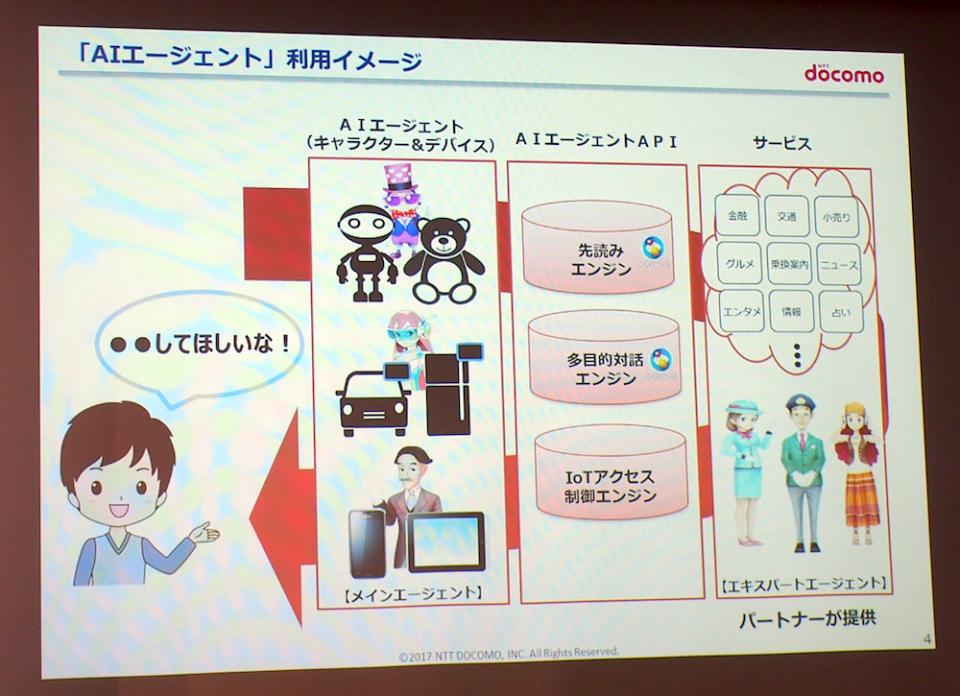 NTTドコモがAIエージェント分野に参入!Google、Amazonらを相手に勝機はあるのか? 2番目の画像