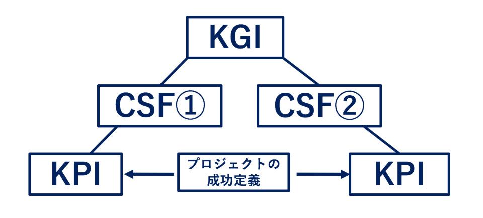 """KPIってなんだっけ?DMM.comラボのエンジニアに学ぶ、プロジェクトの""""正しい目標設定"""" 3番目の画像"""