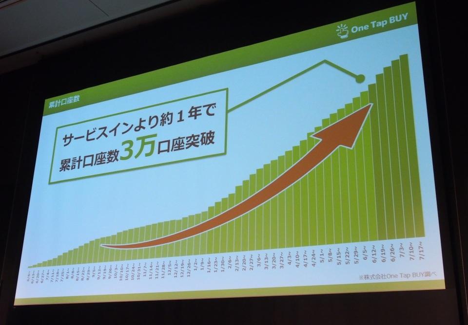 1000円で株主に!証券取引アプリ「One Tap Buy」が日本株個別銘柄の取り扱いスタート 6番目の画像