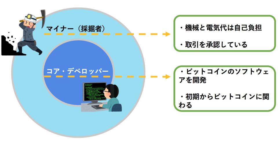 【THE ORIGIN】読めばわかる!仮想通貨ビットコインの成り立ちと仕組み 5番目の画像