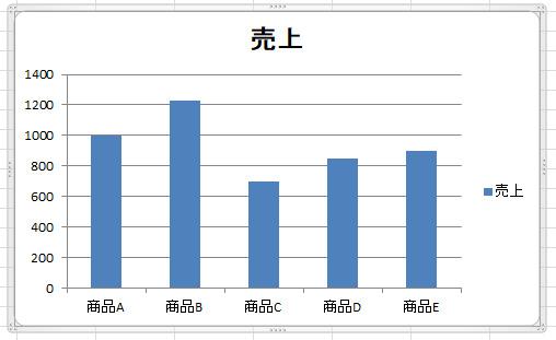 【今さら聞けないExcel活用術】プレゼンの8割は資料で決まる!基本のグラフの作り方 4番目の画像