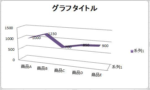 【今さら聞けないExcel活用術】プレゼンの8割は資料で決まる!基本のグラフの作り方 5番目の画像