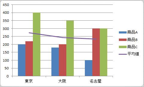 【今さら聞けないExcel活用術】プレゼンの8割は資料で決まる!基本のグラフの作り方 20番目の画像