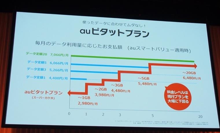 石野純也のモバイル活用術:iPhone X予約直前!自分に合った各社の新料金プラン選び方 2番目の画像