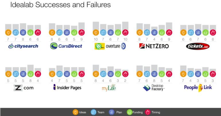 【書き起こし】「スタートアップが成功する主要因はタイミング」起業家ビル・グロースが提言 3番目の画像