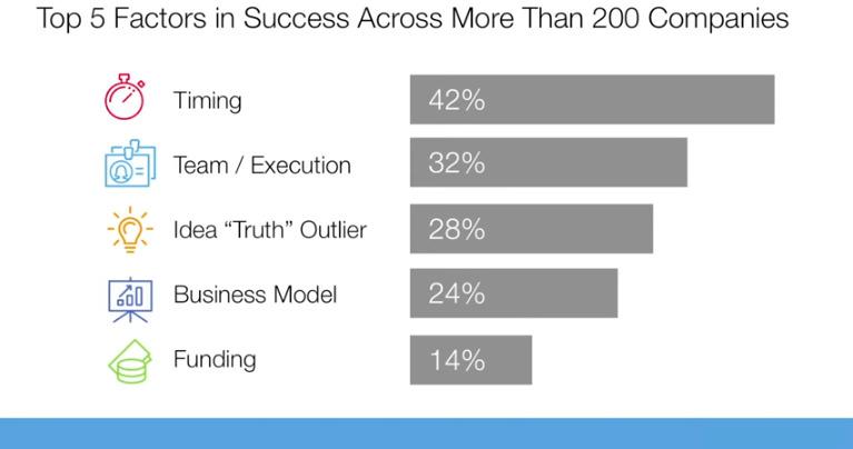 【書き起こし】「スタートアップが成功する主要因はタイミング」起業家ビル・グロースが提言 5番目の画像