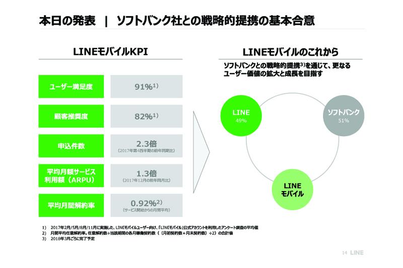 石野純也のモバイル活用術:ソフトバンクがLINEモバイルを傘下に収めた狙い 2番目の画像