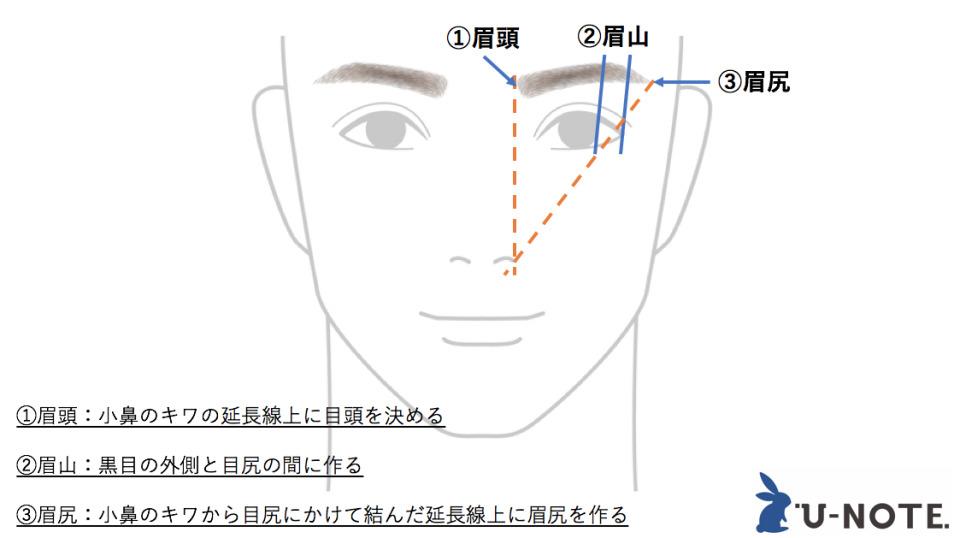 【眉毛の整え方】失敗しない男の眉毛カンタンお手入れ術&基本知識 8番目の画像