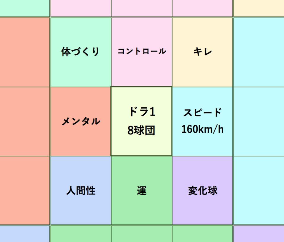 マンダラチャートの使い方・書き方(テンプレ付):大谷翔平も実践した目標達成シート「マンダラチャート」 5番目の画像
