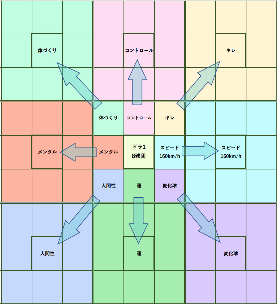 マンダラチャートの使い方・書き方(テンプレ付):大谷翔平も実践した目標達成シート「マンダラチャート」 6番目の画像