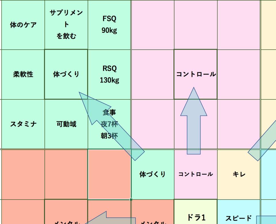 マンダラチャートの使い方・書き方(テンプレ付):大谷翔平も実践した目標達成シート「マンダラチャート」 7番目の画像
