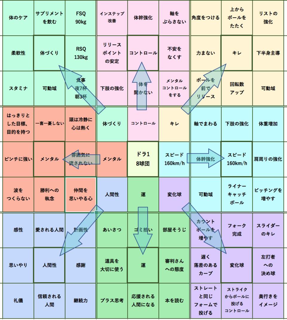 マンダラチャートの使い方・書き方(テンプレ付):大谷翔平も実践した目標達成シート「マンダラチャート」 8番目の画像